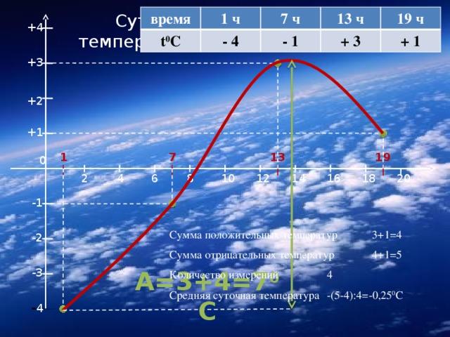 Суточный ход температуры воздуха время t 0 C 1 ч 7 ч - 4 13 ч - 1 19 ч + 3 + 1 +4 +3 +2 +1 1 7 13 19 0 20 2 4 6 8 10 12 14 16 18 -1 Сумма положительных температур   3+1=4 Сумма отрицательных температур   4+1=5 Количество измерений    4 Средняя суточная температура  -(5-4):4=-0,25 0 С -2 А=3+4=7 0 С -3 - 4
