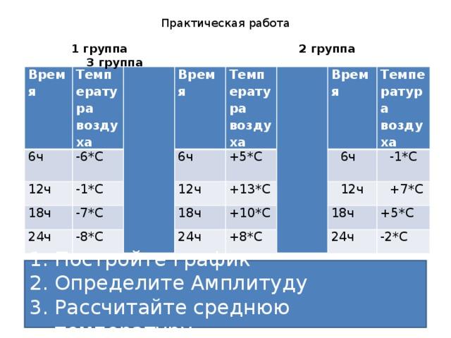 Практическая работа  1 группа 2 группа 3 группа  Время 6ч Температура воздуха -6*С 12ч Время 18ч -1*С 6ч Температура 24ч -7*С +5*С воздуха -8*С 12ч Время +13*С 18ч Температура 6ч 24ч +10*С воздуха -1*С 12ч +8*С 18ч +7*С +5*С 24ч -2*С