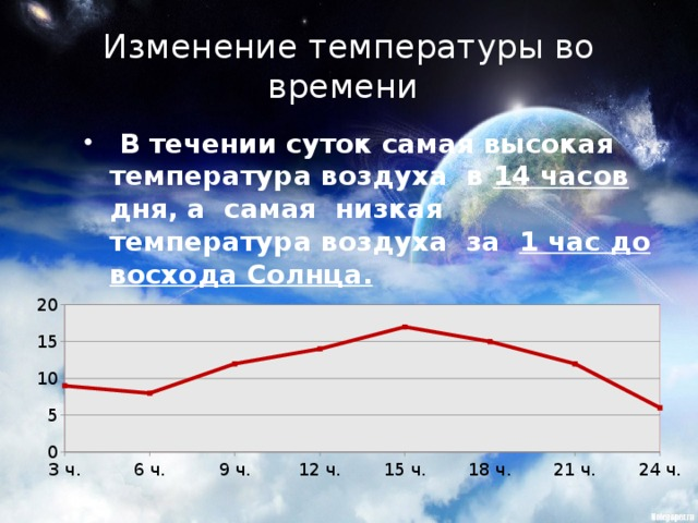 Изменение температуры во времени   В течении суток самая высокая температура воздуха в 14 часов дня, а самая низкая температура воздуха за 1 час до восхода Солнца.