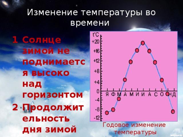 Изменение температуры во времени  Солнце зимой не поднимается высоко над горизонтом Продолжительность дня зимой меньше, чем летом Годовое изменение  температуры
