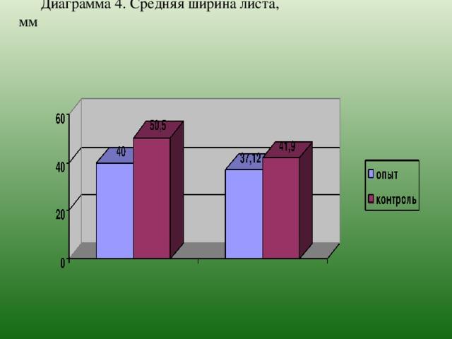 Диаграмма 4.  Средняя ширина листа, мм