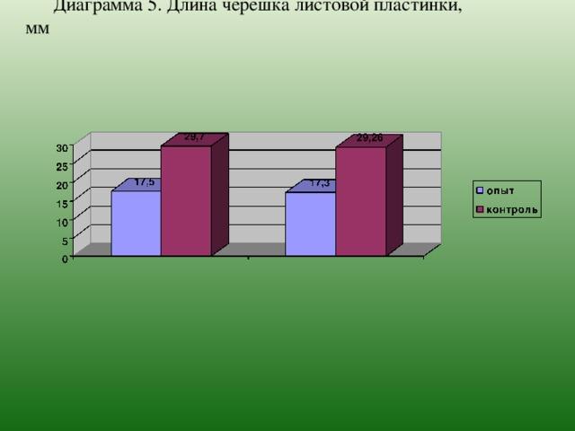 Диаграмма 5. Длина черешка листовой пластинки, мм