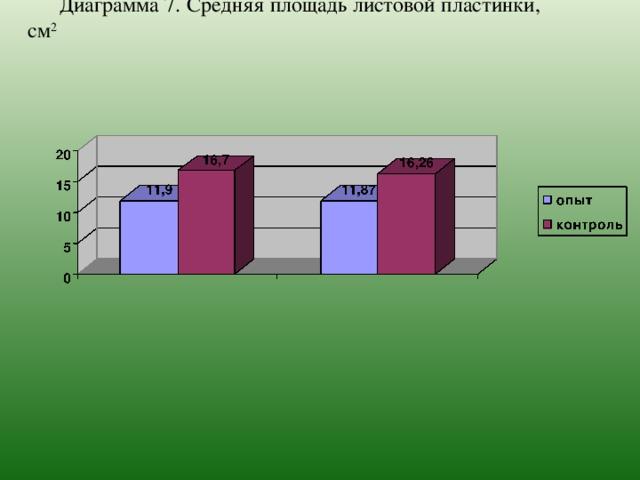 Диаграмма 7.  Средняя площадь листовой пластинки, см 2