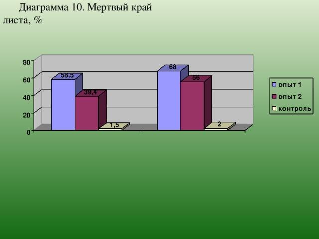 Диаграмма 10.  Мертвый край листа, %