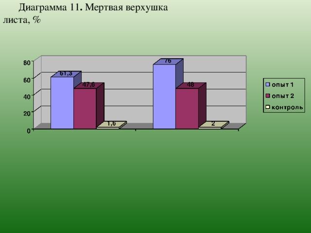 Диаграмма 11 . Мертвая верхушка листа, %