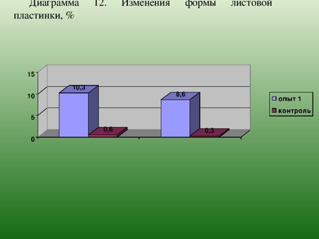 Диаграмма 12. Изменения формы листовой пластинки, %