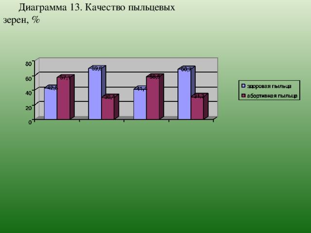 Диаграмма 13. Качество пыльцевых зерен, %
