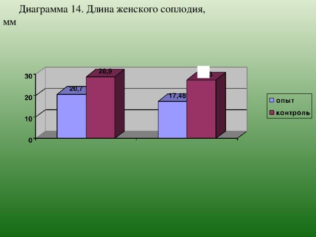 Диаграмма 14. Длина женского соплодия, мм