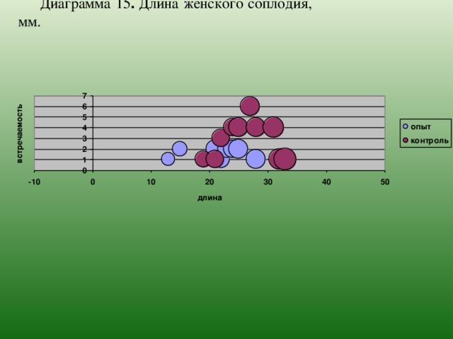 Диаграмма 15 . Длина женского соплодия, мм.