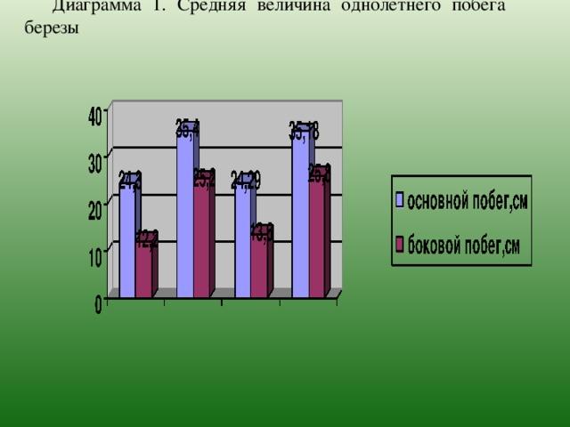 Диаграмма 1. Средняя величина однолетнего побега березы