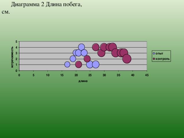 Диаграмма 2 Длина побега, см.