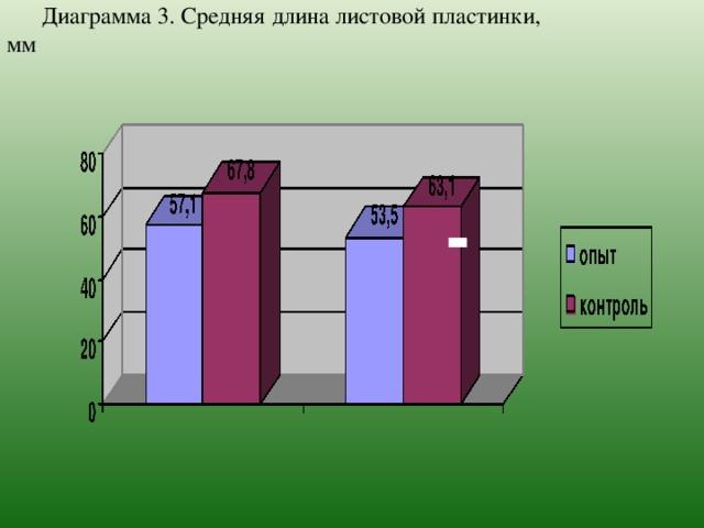 Диаграмма 3. Средняя длина листовой пластинки, мм