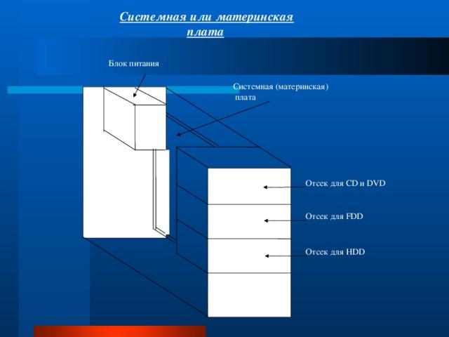 Системная или материнская плата  Блок питания Системная (материнская)  плата Отсек для CD и DVD Отсек для FDD Отсек для HDD