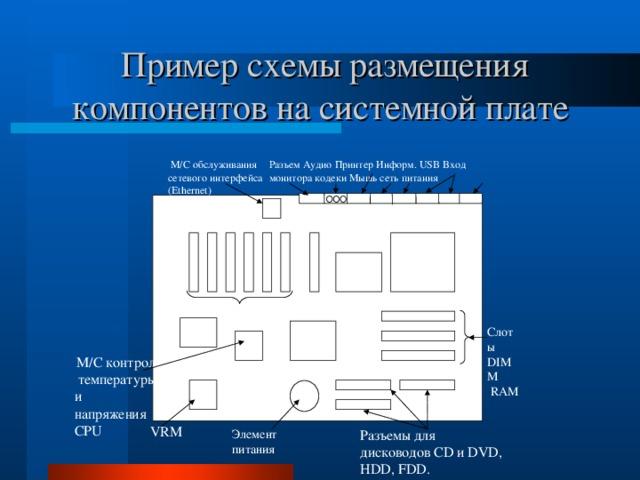 Пример схемы размещения компонентов на системной плате Разъем Аудио Принтер Информ. USB Вход монитора кодеки Мышь сеть питания  М/С обслуживания сетевого интерфейса ( Ethernet )  CPU North Bridge  Слот  AGP Слоты PCI ROM BIOS Слоты DIMM  RAM  South  Bridge  М/С контроля  температуры и напряжения CPU  VRM Элемент питания Разъемы для дисководов CD и DVD, HDD, FDD.