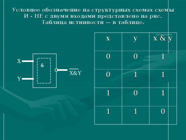 Условное обозначение на структурных схемах схемы И - НЕ с двумя входами представлено на рис. Таблица истинности — в таблице.   x y 0 0 0 x & y 1 1 1 1 0 1 1 1 0 X & ____ X&Y Y