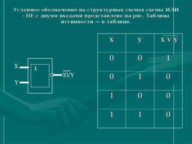 Условное обозначение на структурных схемах схемы ИЛИ - НЕ с двумя входами представлено на рис. Таблица истинности — в таблице.   x y 0 0 0  x v y 1 1 1 0 0 1 1 0 0 X 1 ___ XVY Y