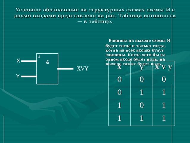 Условное обозначение на структурных схемах схемы И с двумя входами представлено на рис. Таблица истинности — в таблице.    Единица на выходе схемы И будет тогда и только тогда, когда на всех входах будут единицы. Когда хотя бы на одном входе будет ноль, на выходе также будет ноль. & X & x 0 y x v y 0 0 0 1 1 1 0 1 1 1 1 XVY Y