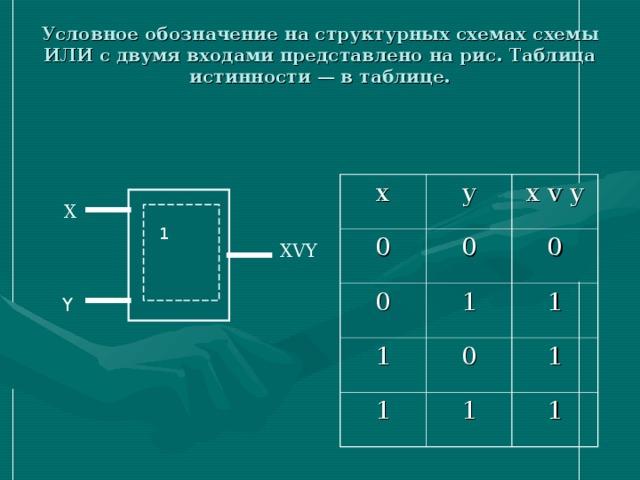 Условное обозначение на структурных схемах схемы ИЛИ с двумя входами представлено на рис. Таблица истинности — в таблице.   x y 0 0 0 x v y 1 0 1 1 0 1 1 1 1 X 1 XVY Y