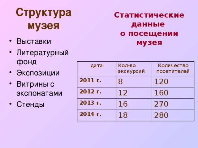 Структура музея   Статистические данные о посещении музея Выставки Литературный фонд Экспозиции Витрины с экспонатами Стенды дата Кол-во экскурсий 2011 г. Количество посетителей 8 2012 г. 12 2013 г. 1 2 0 160 16 2014 г. 18 2 70 2 8 0
