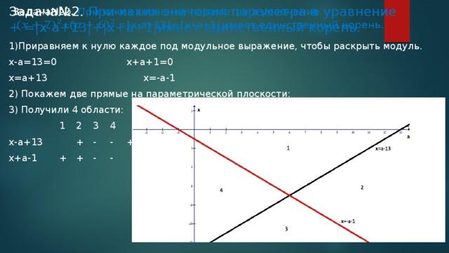 Задача№2. При каких значения параметра а уравнение  + =|x-a+13|+|x+a+1|имеет единственный корень.  1)Приравняем к нулю каждое под модульное выражение, чтобы раскрыть модуль. x-a=13=0      x+a+1=0 x=a+13      x=-a-1 2) Покажем две прямые на параметрической плоскости: 3) Получили 4 области:    1  2  3  4 x-a+13   +  -  -  + x+a-1   +  +  -  -