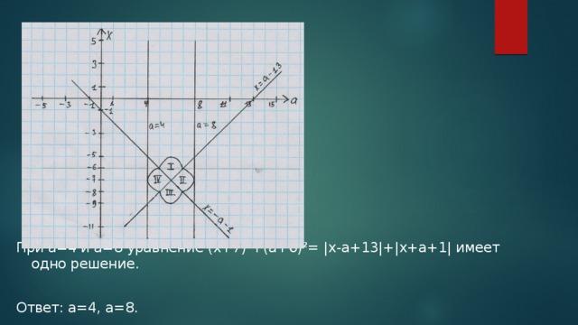 При а=4 и а=8 уравнение (x+7)²+(a+6)²= |x-a+13|+|x+a+1| имеет одно решение. Ответ: а=4, а=8.