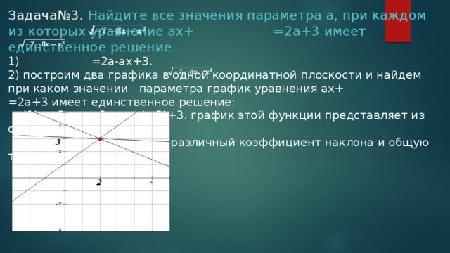 Задача№3. Найдите все значения параметраа, при каждом из которых уравнение ах+ =2а+3 имеет единственное решение.  1) =2а-ах+3.  2) построим два графика в одной координатной плоскости и найдем при каком значении параметра график уравнения ах+ =2а+3 имеет единственное решение:  (1) у=2а-ах+3; у=-а(х-2)+3. график этой функции представляет из себя семейство  прямых, которые имеют различный коэффициент наклона и общую точку (2;3).