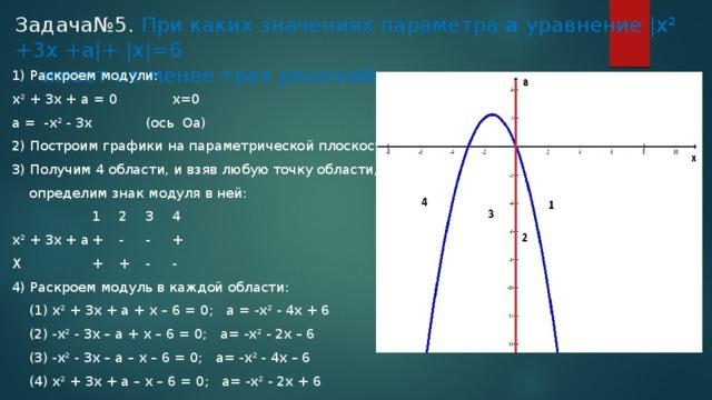 Задача№5. При каких значениях параметра а уравнение |x² +3x +a|+ |x|=6  имеет не менее трех решений. 1) Раскроем модули: x² + 3x + a = 0    x=0 a = -x² - 3x   (ось Оа)  2) Построим графики на параметрической плоскости Оха. 3) Получим 4 области, и взяв любую точку области,  определим знак модуля в ней:    1  2  3  4 x² + 3x + a  +  -  -  + X    +  +  -  - 4) Раскроем модуль в каждой области:  (1) х² + 3х + а + х – 6 = 0; а = -х² - 4х + 6  (2) -x² - 3x – a + x – 6 = 0; a= -x² - 2x – 6  (3) -x² - 3x – a – x – 6 = 0; a= -x² - 4x – 6  (4) x² + 3x + a – x – 6 = 0; a= -x² - 2x + 6