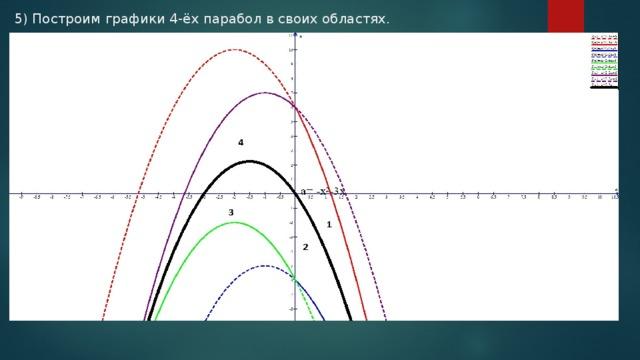 5) Построим графики 4-ёх парабол в своих областях.