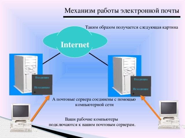Механизм работы электронной почты Таким образом получается следующая картина  Internet Входящие Входящие Исходящие + Исходящие + А почтовые сервера соединены с помощью компьютерной сети Ваши рабочие компьютеры подключаются к вашим почтовым серверам.