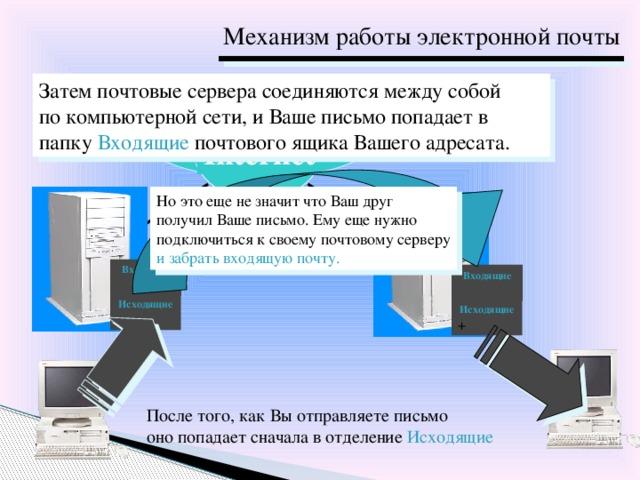 Механизм работы электронной почты Затем почтовые сервера соединяются между собой по компьютерной сети, и Ваше письмо попадает в папку Входящие почтового ящика Вашего адресата. Internet Но это еще не значит что Ваш друг получил Ваше письмо. Ему еще нужно подключиться к своему почтовому серверу и забрать входящую почту. Входящие Входящие Исходящие + Исходящие + После того, как Вы отправляете письмо оно попадает сначала в отделение Исходящие