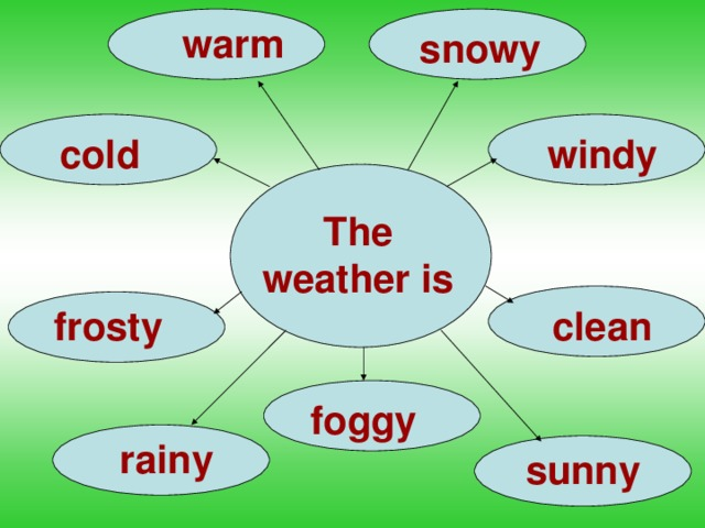 warm snowy cold windy The weather is frosty clean foggy rainy sunny