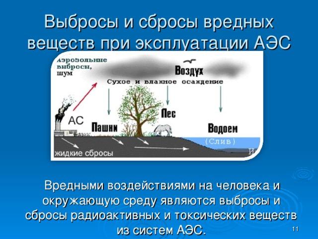 Выбросы и сбросы вредных веществ при эксплуатации АЭС  Вредными воздействиями на человека и окружающую среду являются выбросы и сбросы радиоактивных и токсических веществ из систем АЭС.