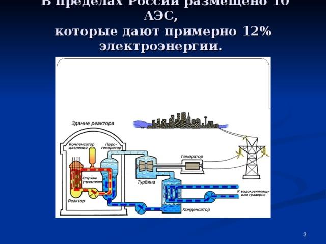 В пределах России размещено 10 АЭС,  которые дают примерно 12% электроэнергии.