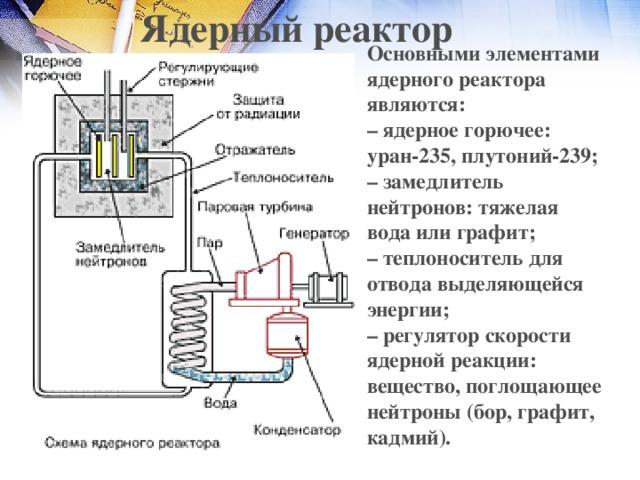 Ядерный реактор Основными элементами ядерного реактора являются:  – ядерное горючее: уран-235, плутоний-239;  – замедлитель нейтронов: тяжелая вода или графит;  – теплоноситель для отвода выделяющейся энергии;  – регулятор скорости ядерной реакции: вещество, поглощающее нейтроны (бор, графит, кадмий).