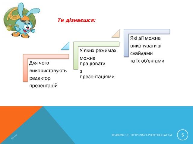 15/11/16 Ти дізнаєшся:  КРАВЧУК Г.Т., HTTP://SAYT-PORTFOLIO.AT.UA