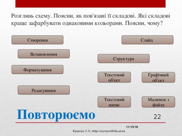 Розглянь схему. Поясни, як пов'язані її складові. Які складові краще зафарбувати однаковими кольорами. Поясни, чому? Слайд Створення Встановлення Структура Форматування Текстовий об'єкт Графічний об'єкт Редагування Малюнок з файла Текстовий напис Повторюємо  11/15/16 Кравчук Г.Т., http://sayt-portfolio.at.ua