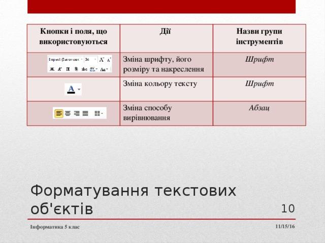 Кнопки і поля, що використовуються Дії Назви групи інструментів Зміна шрифту, його розміру та накреслення Шрифт Зміна кольору тексту Шрифт Зміна способу вирівнювання Абзац Форматування текстових об'єктів 9 11/15/16 Інформатика 5 клас