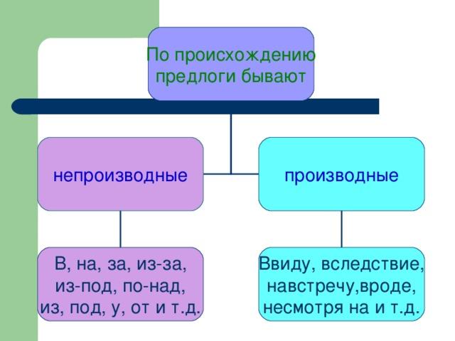 По происхождению предлоги бывают непроизводные производные В, на, за, из-за, из-под, по-над, из, под, у, от и т.д. Ввиду, вследствие, навстречу,вроде, несмотря на и т.д.