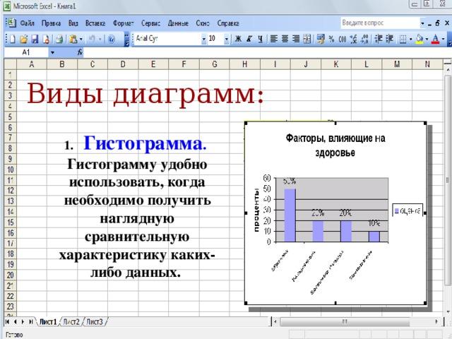 Виды диаграмм: 1. Гистограмма .  Гистограмму удобно использовать, когда необходимо получить наглядную сравнительную характеристику каких-либо данных.