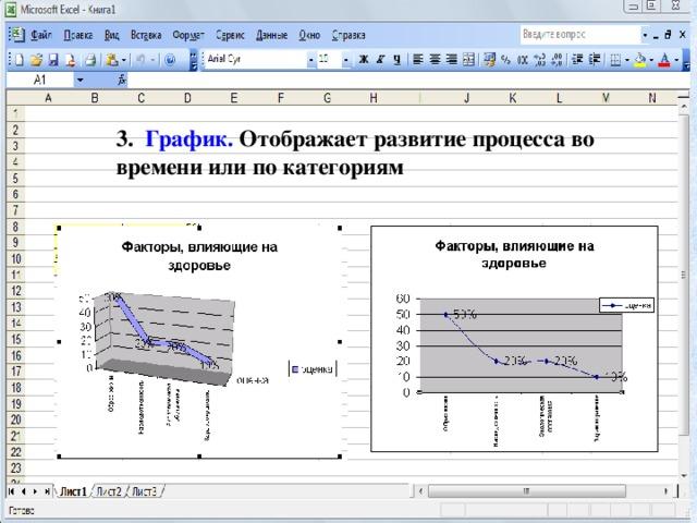 3. График. Отображает развитие процесса во времени или по категориям