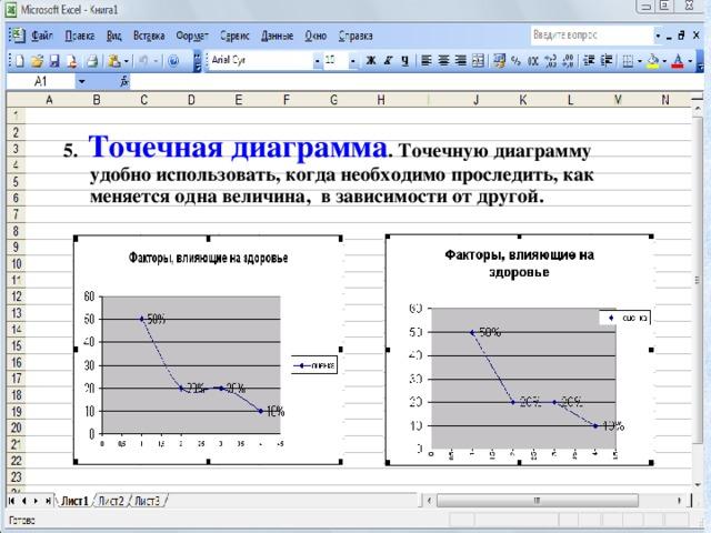 5. Точечная диаграмма . Точечную диаграмму удобно использовать, когда необходимо проследить, как меняется одна величина, в зависимости от другой.