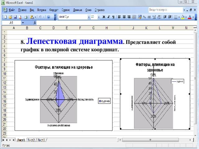 8. Лепестковая диаграмма . Представляет собой график в полярной системе координат.
