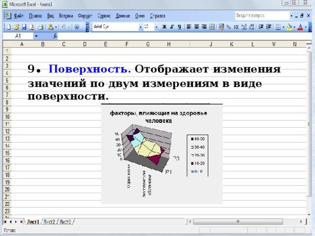 9 . Поверхность. Отображает изменения значений по двум измерениям в виде поверхности.