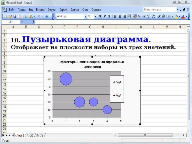 10. Пузырьковая диаграмма . Отображает на плоскости наборы из трех значений.