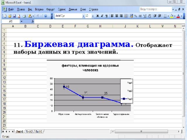 11. Биржевая диаграмма. Отображает наборы данных из трех значений.