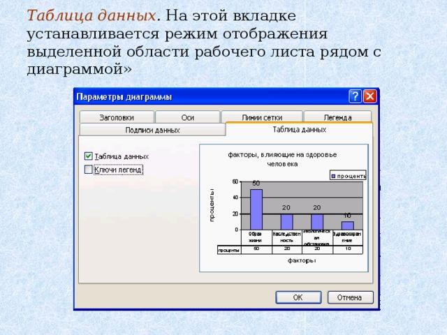 Таблица данных . На этой вкладке устанавливается режим отображения выделенной области рабочего листа рядом с диаграммой»