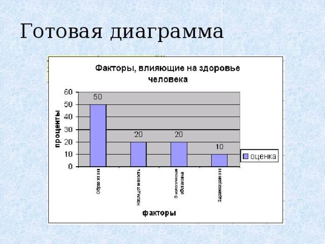 Готовая диаграмма