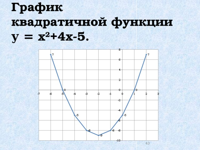 График  квадратичной функции  у = х 2 +4х-5.   41