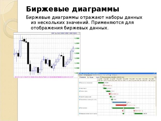 Биржевые диаграммы Биржевые диаграммы отражают наборы данных из нескольких значений. Применяются для отображения биржевых данных.