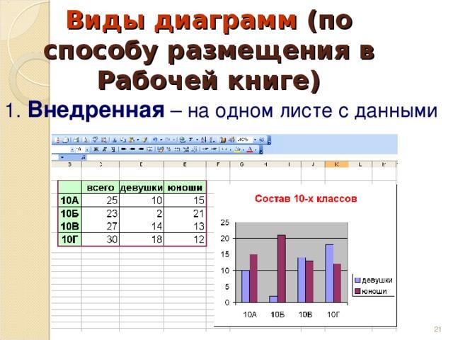 Виды диаграмм (по способу размещения в Рабочей книге) 1. Внедренная – на одном листе с данными